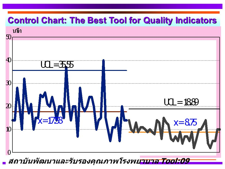 Control Chart: The Best Tool for Quality Indicators