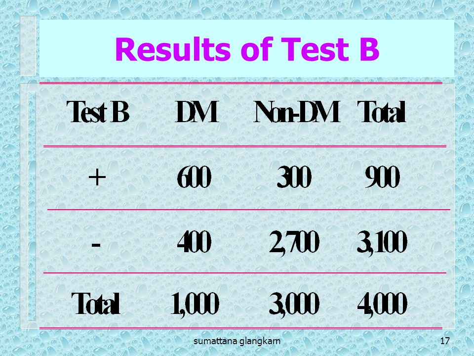 Results of Test B sumattana glangkarn