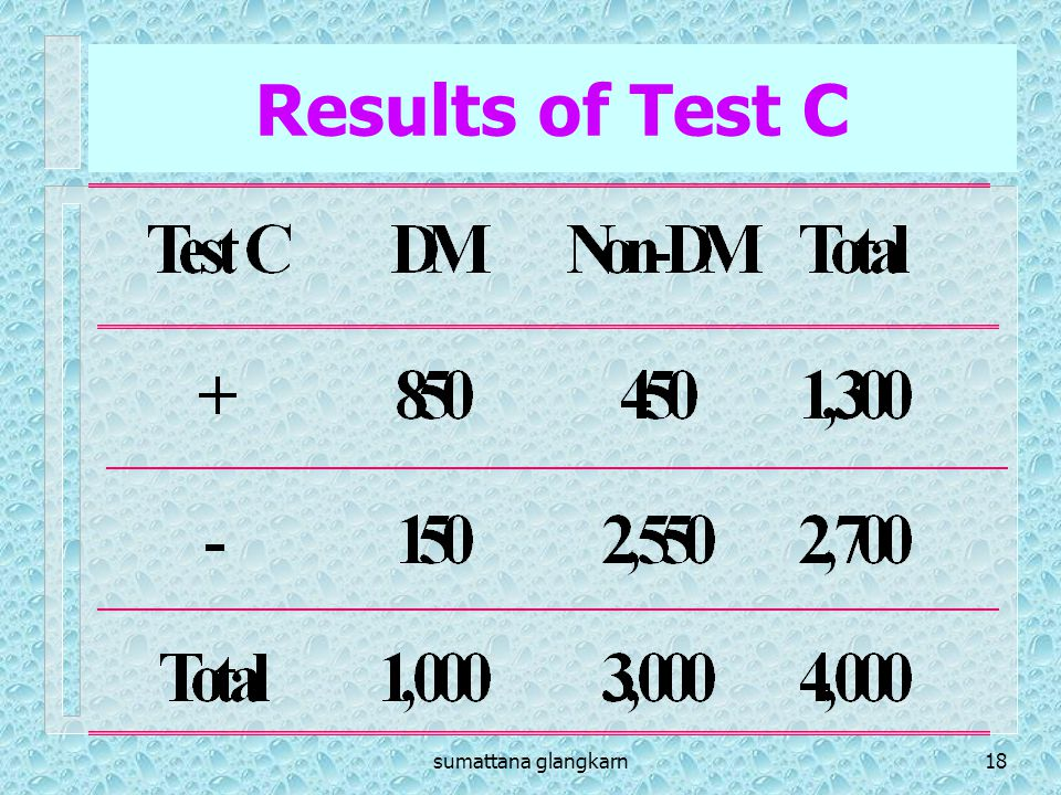 Results of Test C sumattana glangkarn