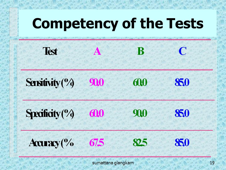 Competency of the Tests