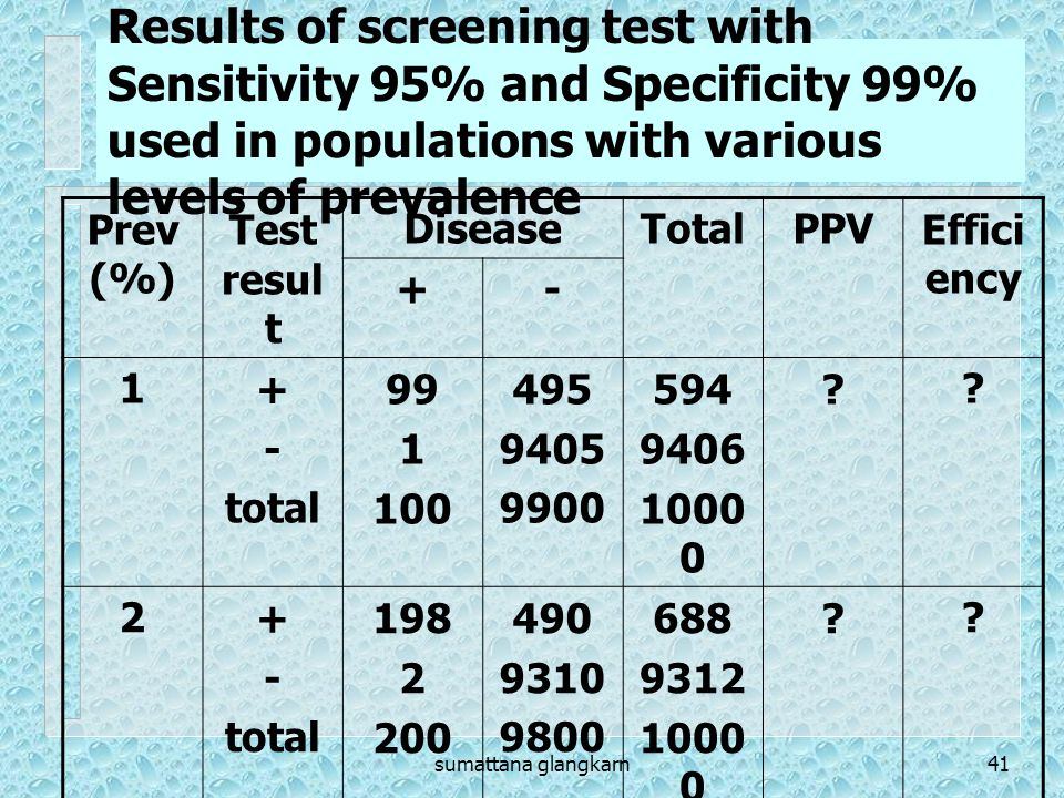 Results of screening test with Sensitivity 95% and Specificity 99% used in populations with various levels of prevalence