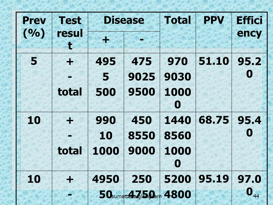 Prev (%) Test result Disease Total PPV Efficiency + - 5 total 495 500