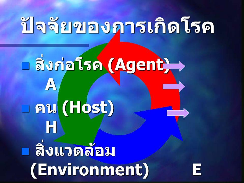 ปัจจัยของการเกิดโรค สิ่งก่อโรค (Agent) A คน (Host) H