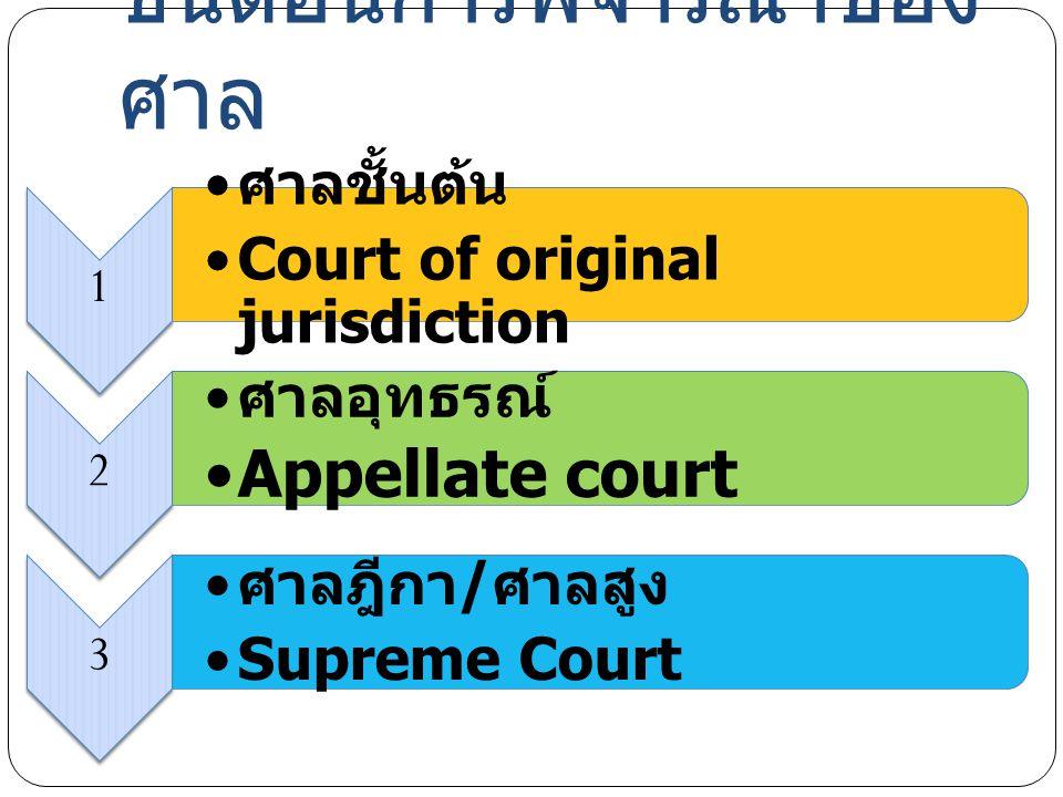 ขั้นตอนการพิจารณาของศาล
