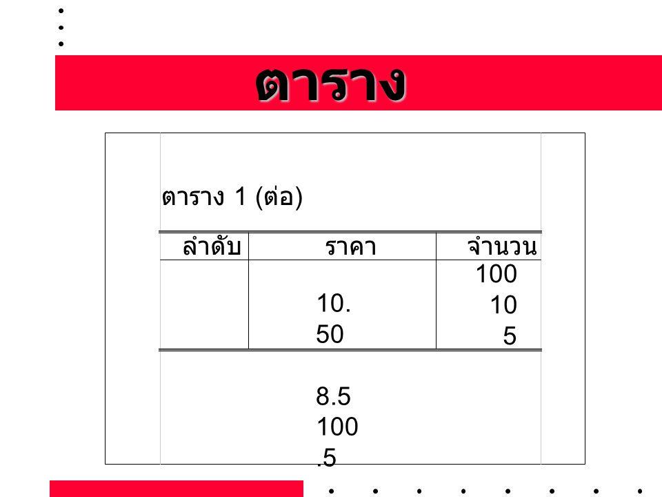 ตาราง ตาราง 1 (ต่อ) ลำดับ ราคา จำนวน 10.50 8.5 100.5 100 10 5