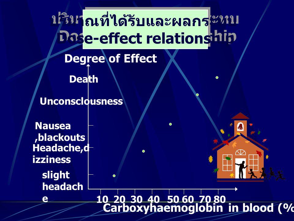ปริมาณที่ได้รับและผลกระทบ Dose-effect relationship