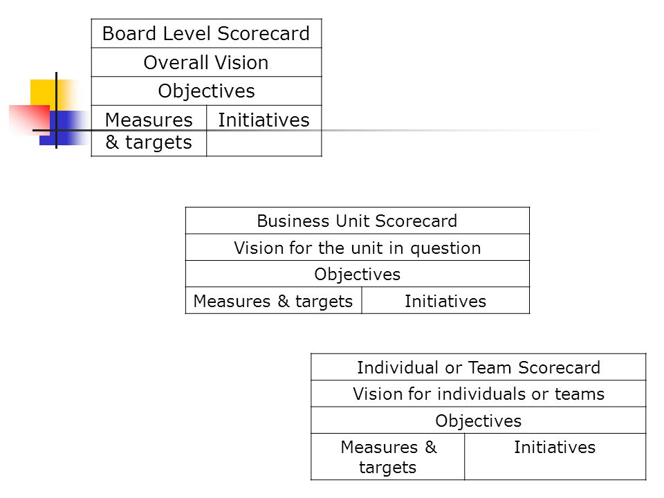 Board Level Scorecard Overall Vision Objectives Measures & targets