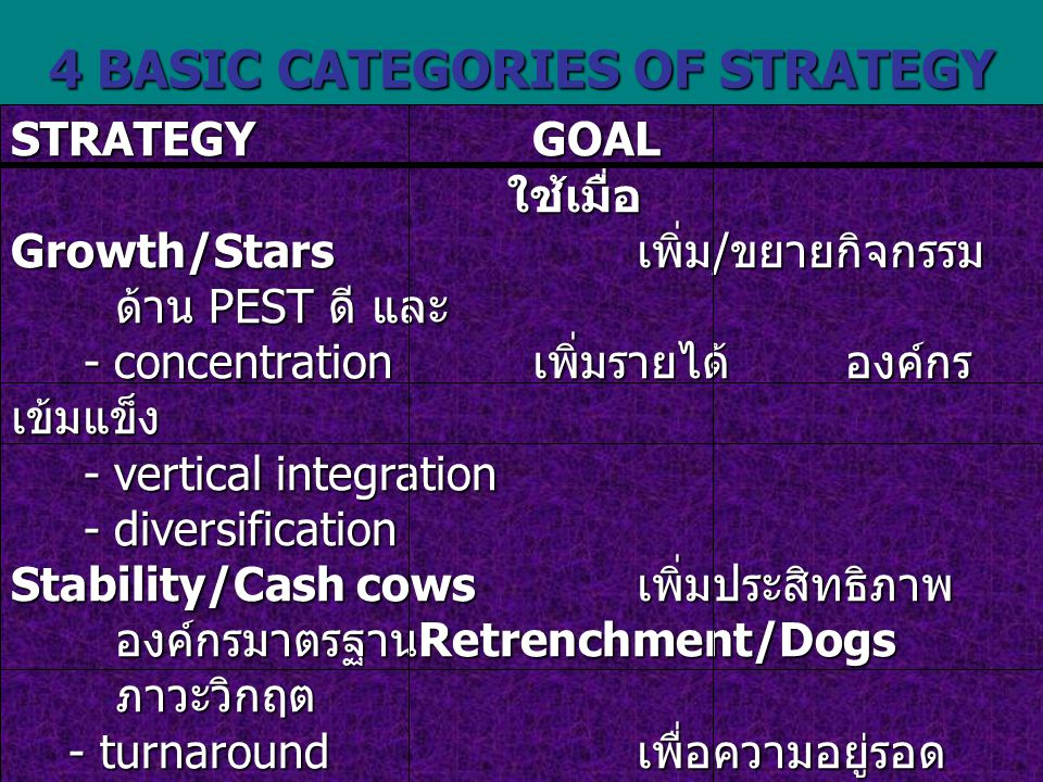 4 BASIC CATEGORIES OF STRATEGY