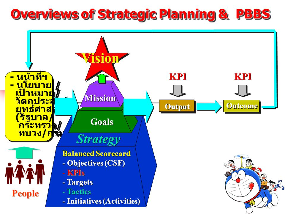 Overviews of Strategic Planning & PBBS