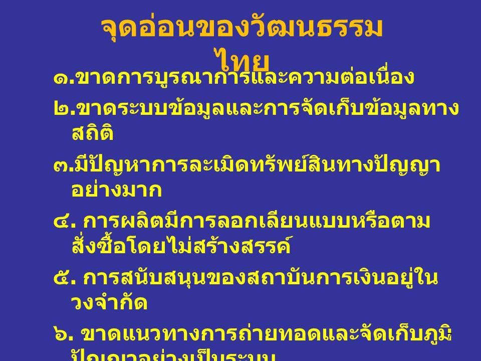 จุดอ่อนของวัฒนธรรมไทย