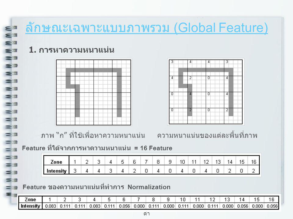 ลักษณะเฉพาะแบบภาพรวม (Global Feature)