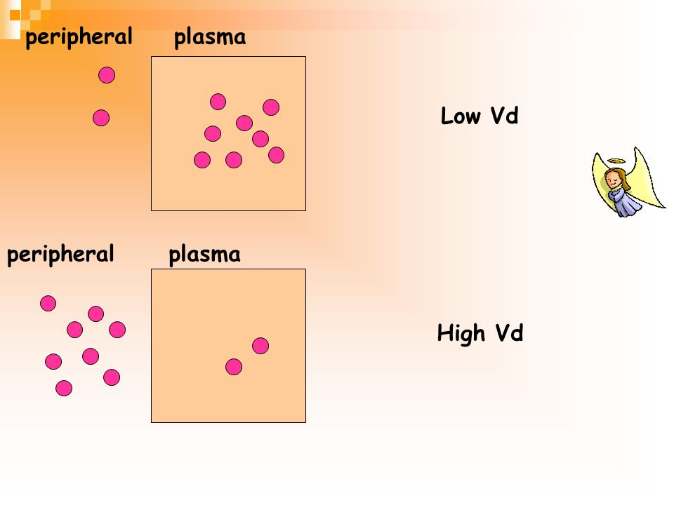 peripheral plasma Low Vd peripheral plasma High Vd