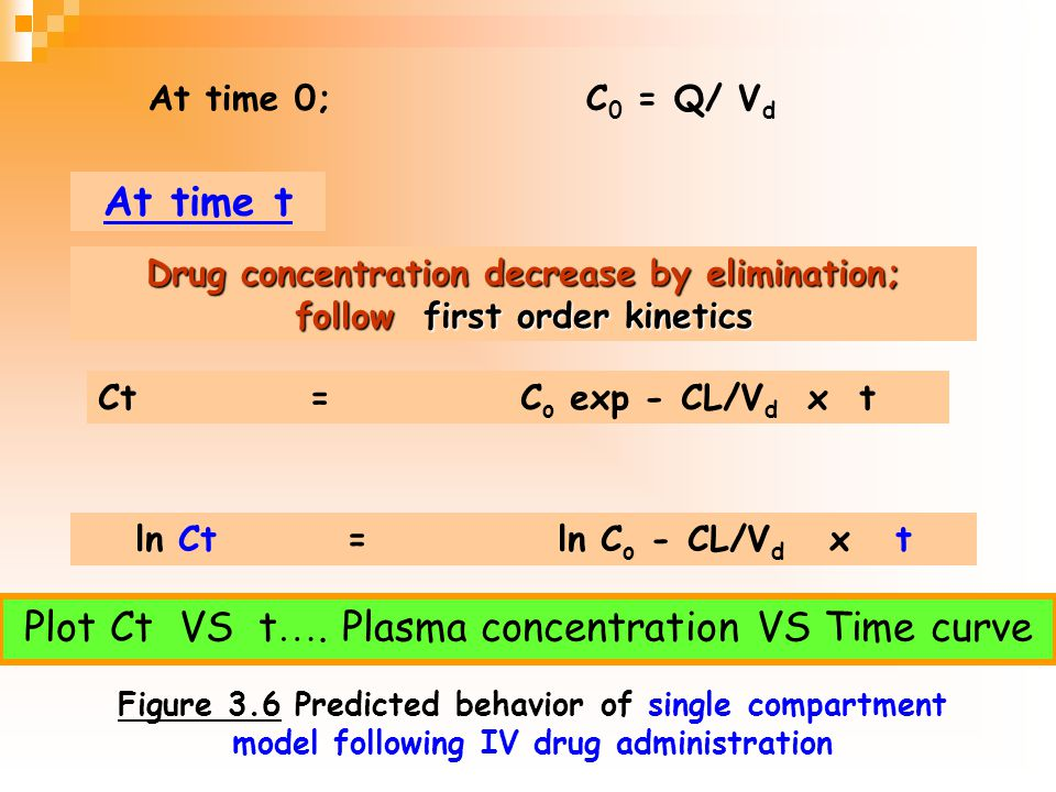 Plot Ct VS t…. Plasma concentration VS Time curve