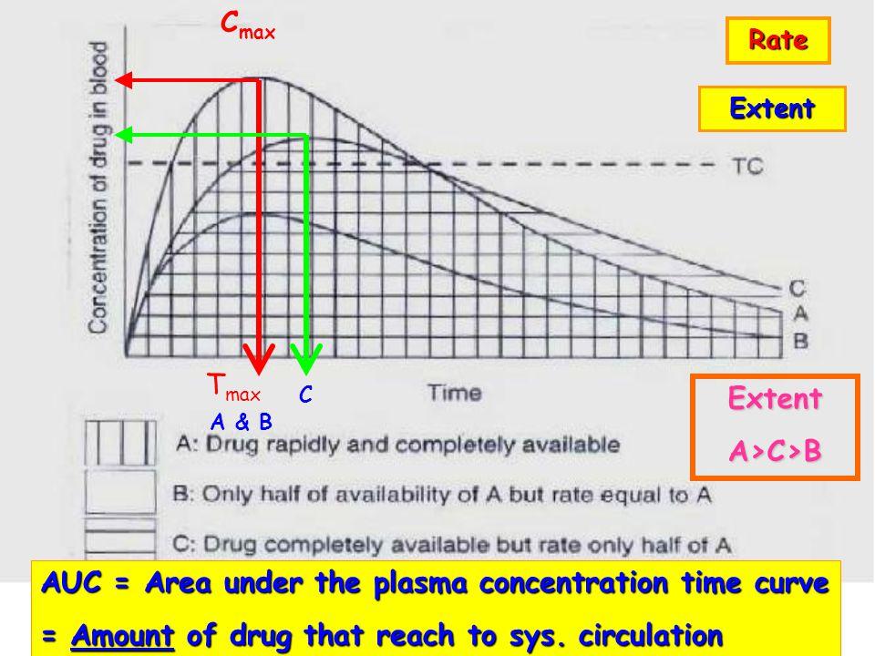 Cmax Extent A>C>B