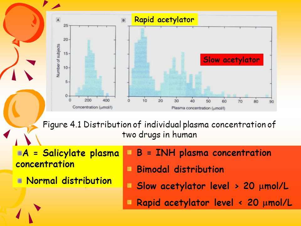 A = Salicylate plasma concentration Normal distribution