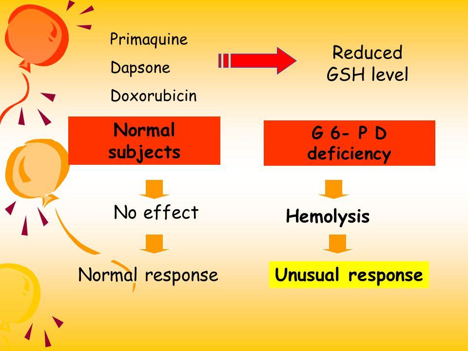 Normal subjects Hemolysis Unusual response