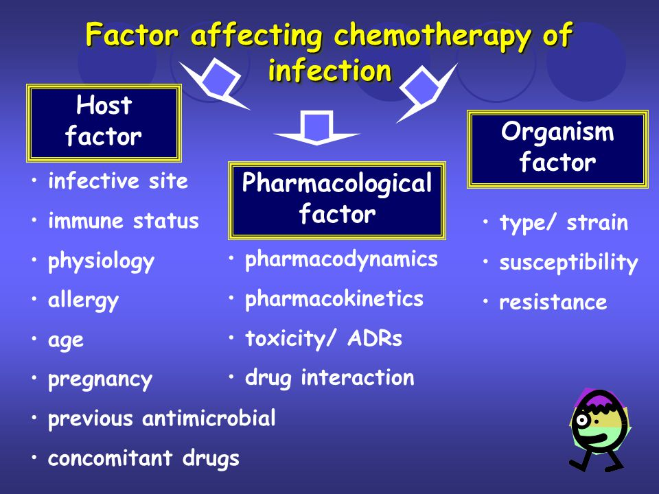 Factor affecting chemotherapy of infection Pharmacological factor
