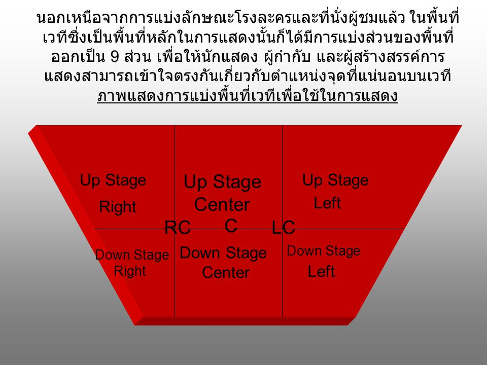Up Stage Center RC C LC Left
