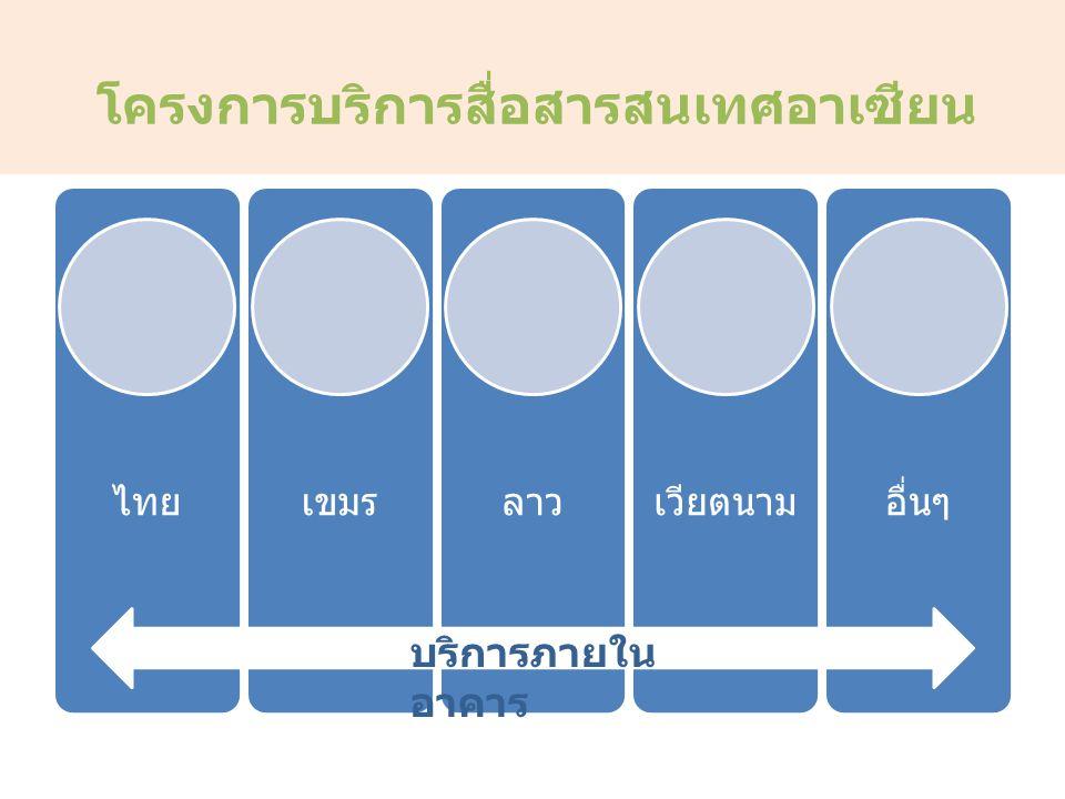 โครงการบริการสื่อสารสนเทศอาเซียน