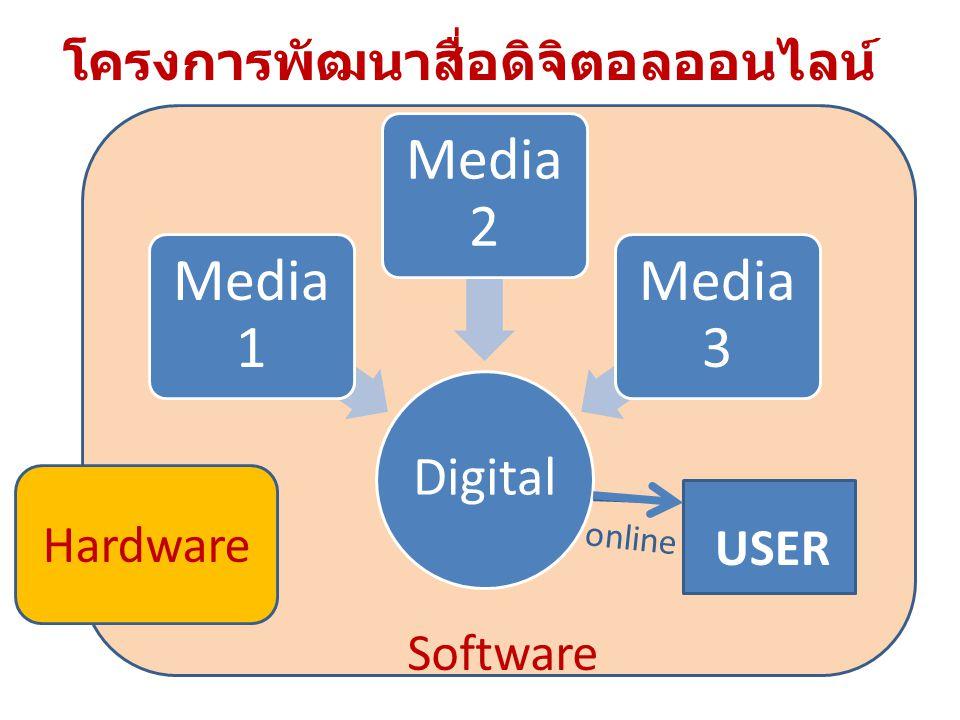 โครงการพัฒนาสื่อดิจิตอลออนไลน์