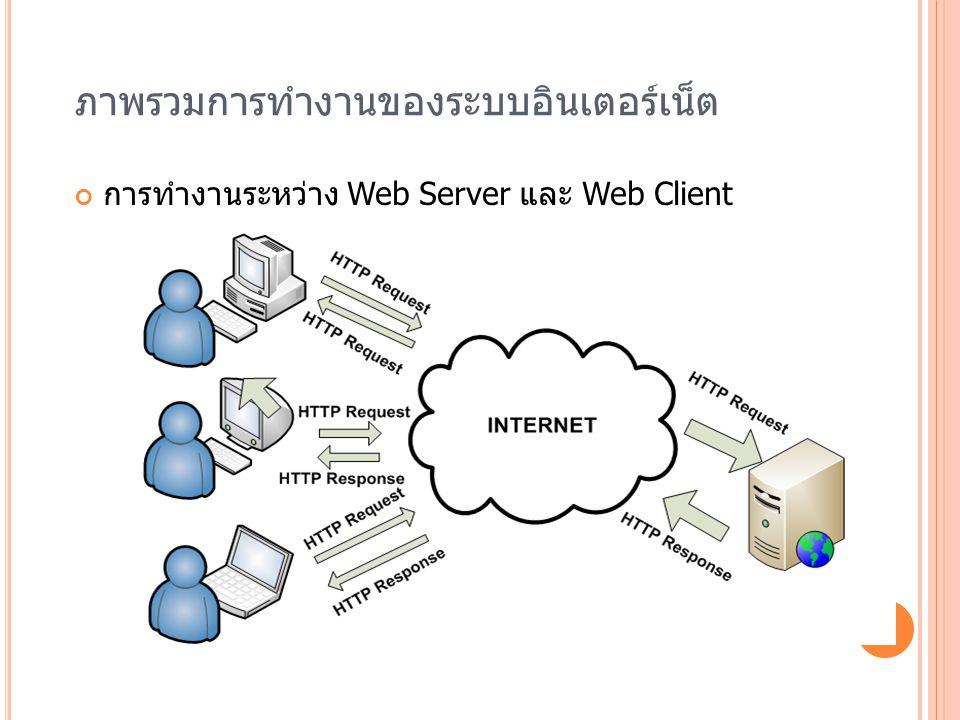 ภาพรวมการทำงานของระบบอินเตอร์เน็ต