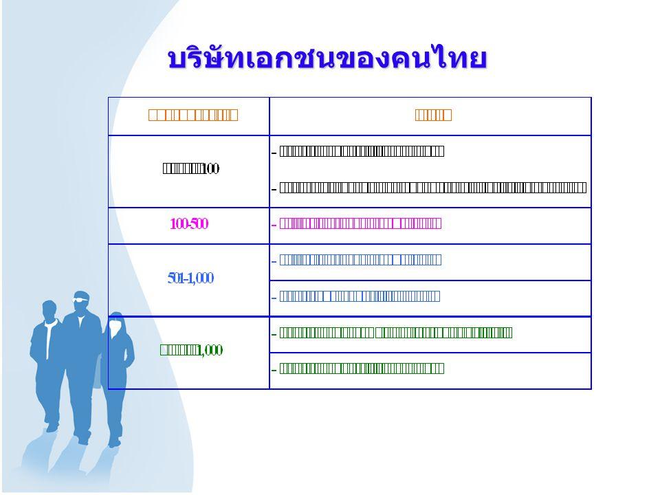 บริษัทเอกชนของคนไทย
