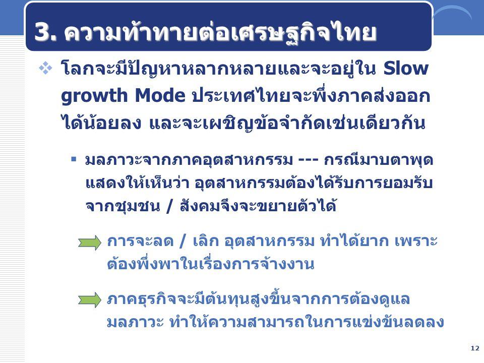 3. ความท้าทายต่อเศรษฐกิจไทย
