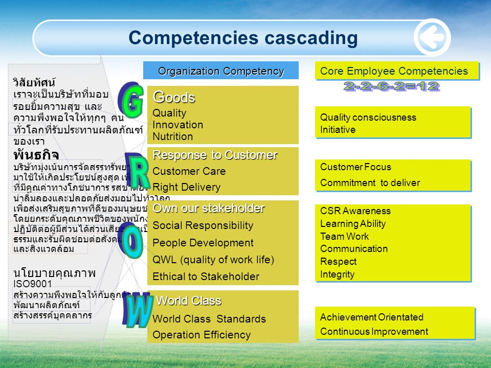 Competencies cascading