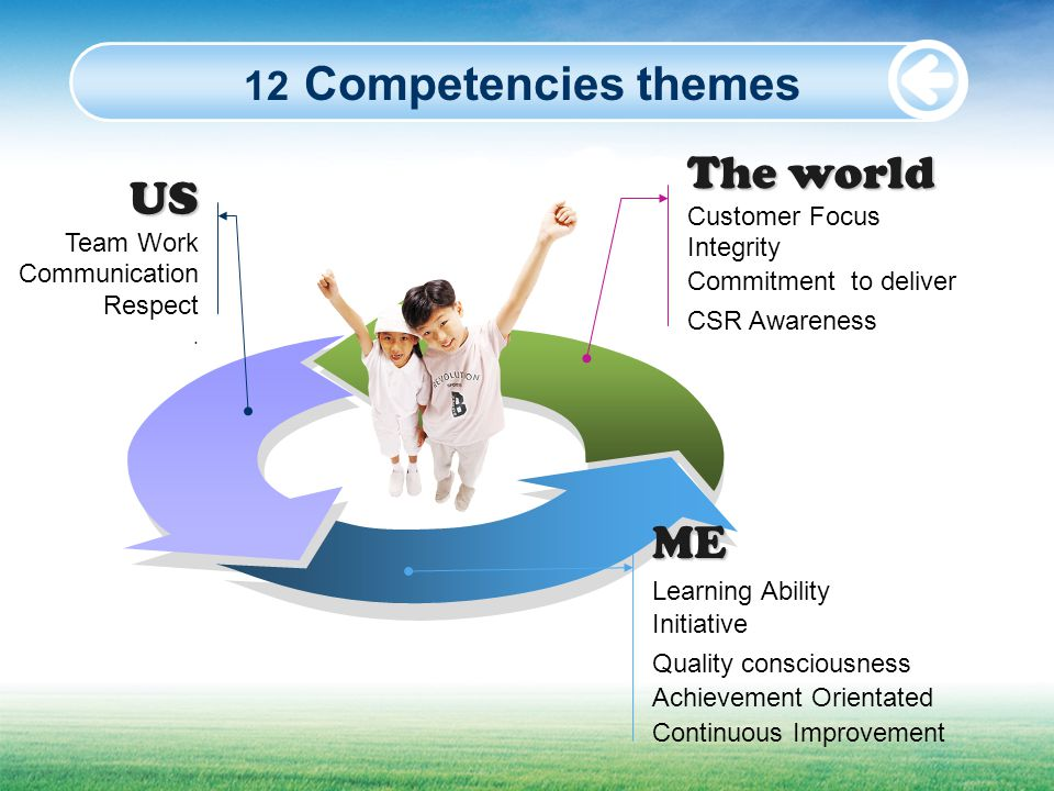 The world US ME 12 Competencies themes Customer Focus Integrity