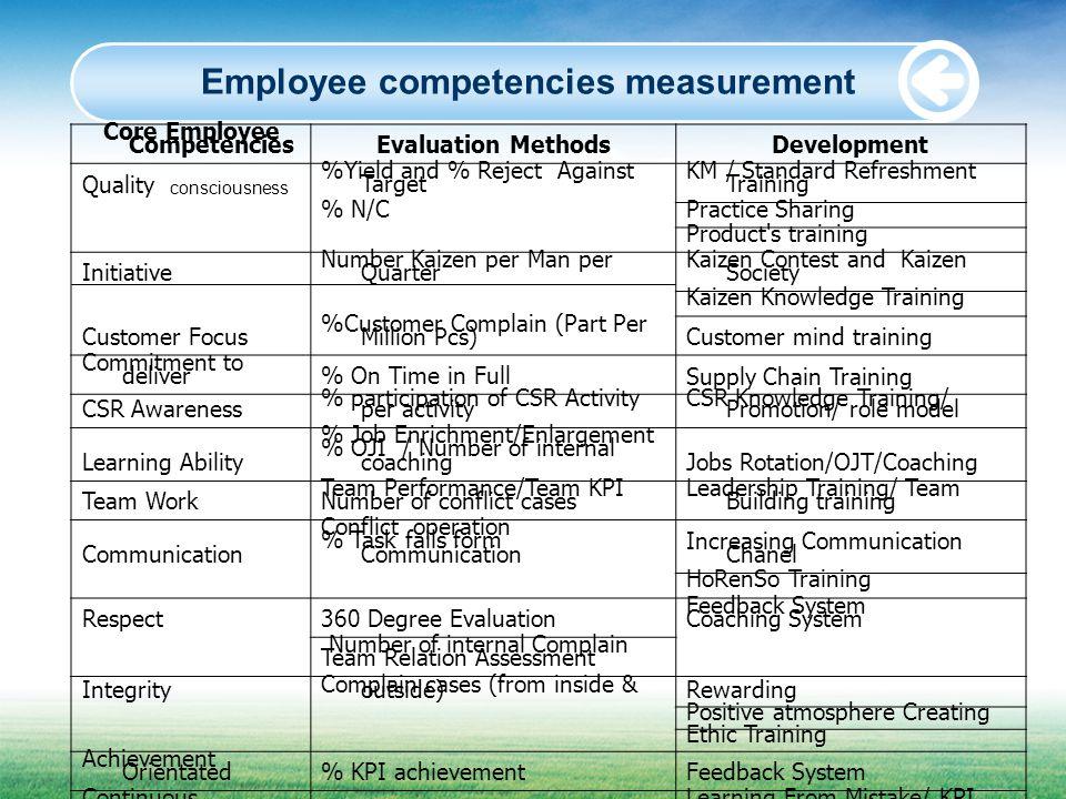 Employee competencies measurement