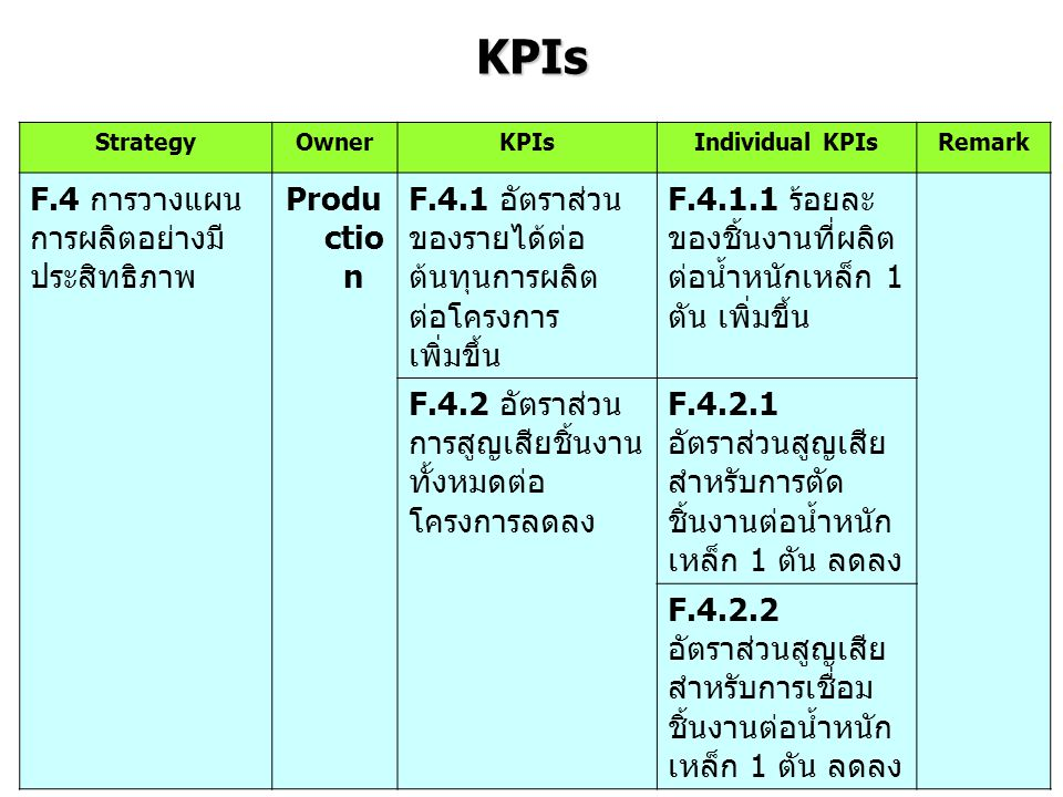KPIs F.4 การวางแผนการผลิตอย่างมีประสิทธิภาพ Production