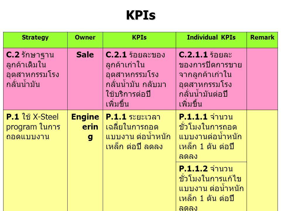 KPIs C.2 รักษาฐานลูกค้าเดิมในอุตสาหกรรมโรงกลั่นน้ำมัน Sale