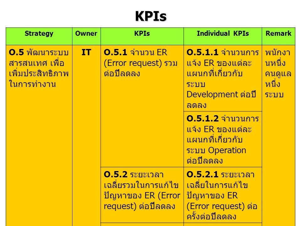 KPIs O.5 พัฒนาระบบสารสนเทศ เพื่อเพิ่มประสิทธิภาพในการทำงาน IT