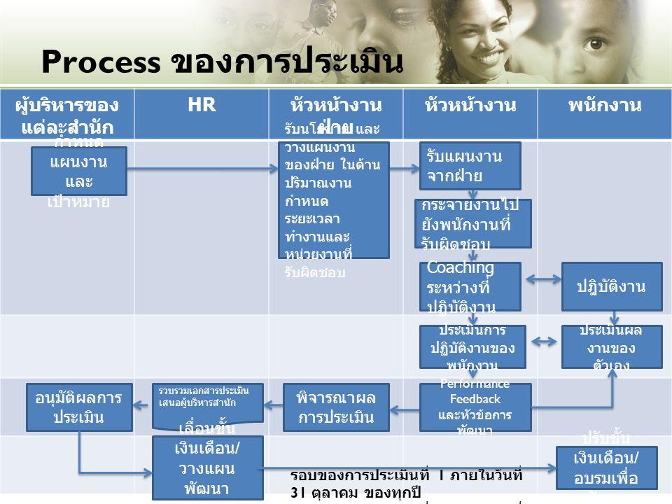 Process ของการประเมิน