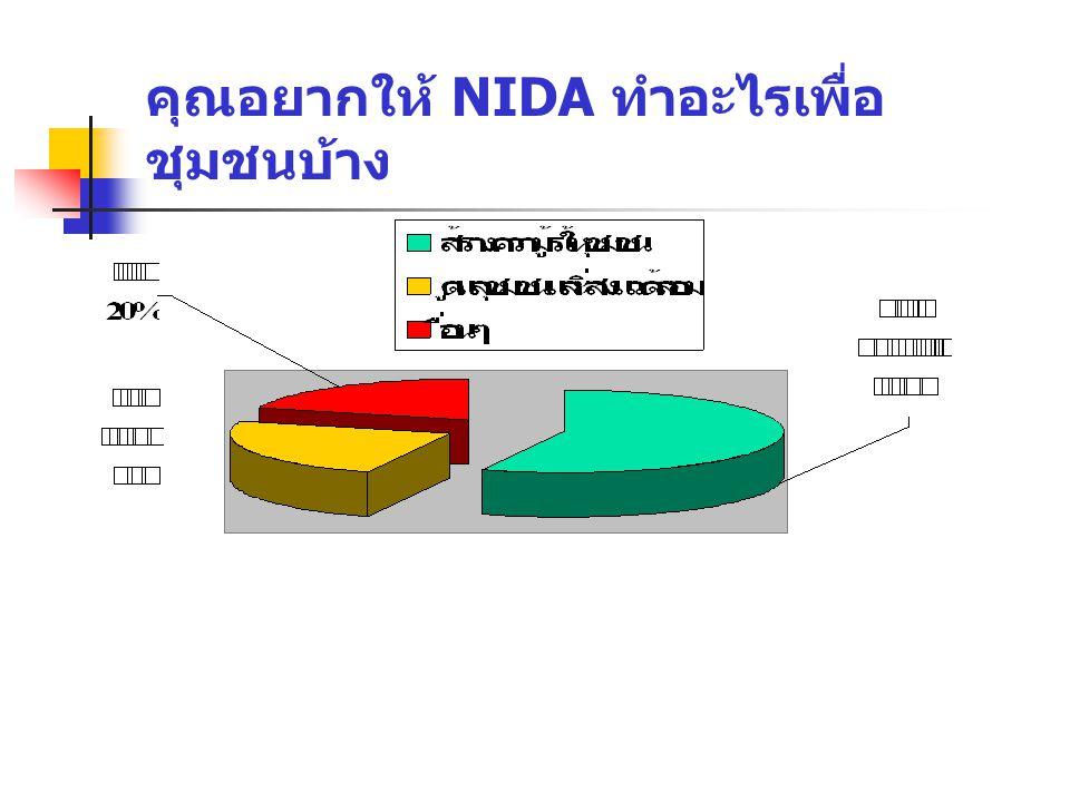 คุณอยากให้ NIDA ทำอะไรเพื่อชุมชนบ้าง