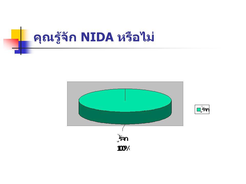คุณรู้จัก NIDA หรือไม่