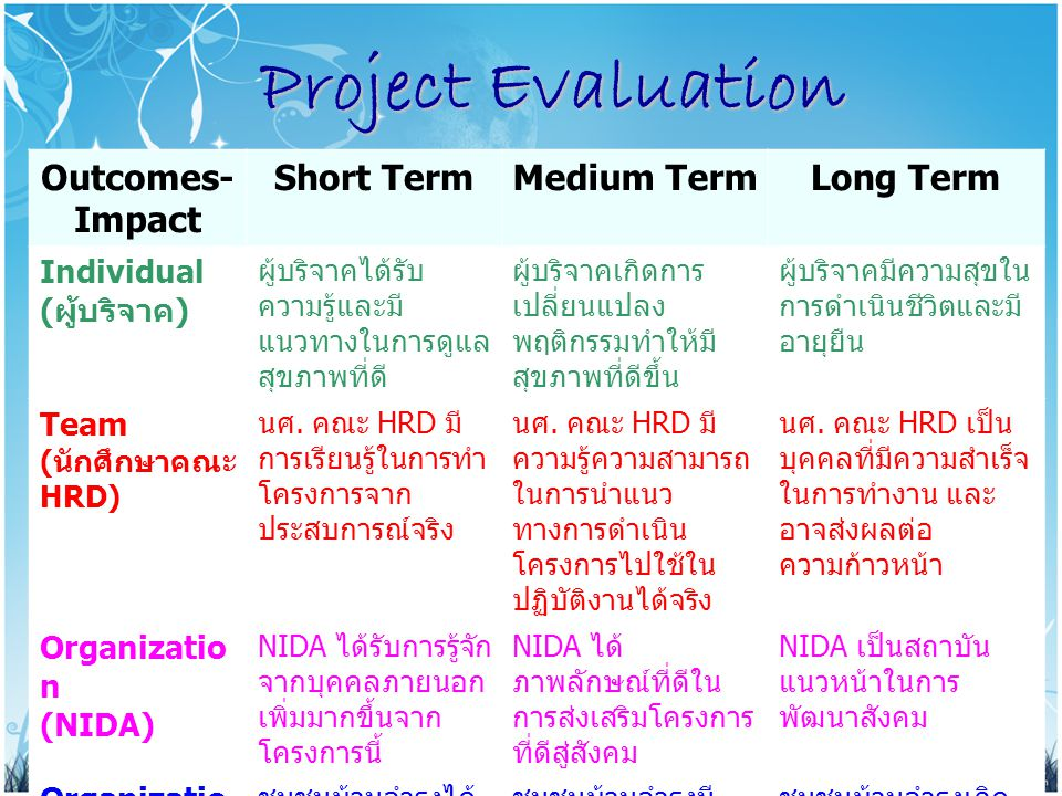 Project Evaluation Outcomes-Impact Short Term Medium Term Long Term