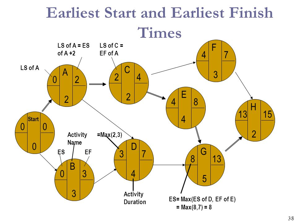 Earliest Start and Earliest Finish Times