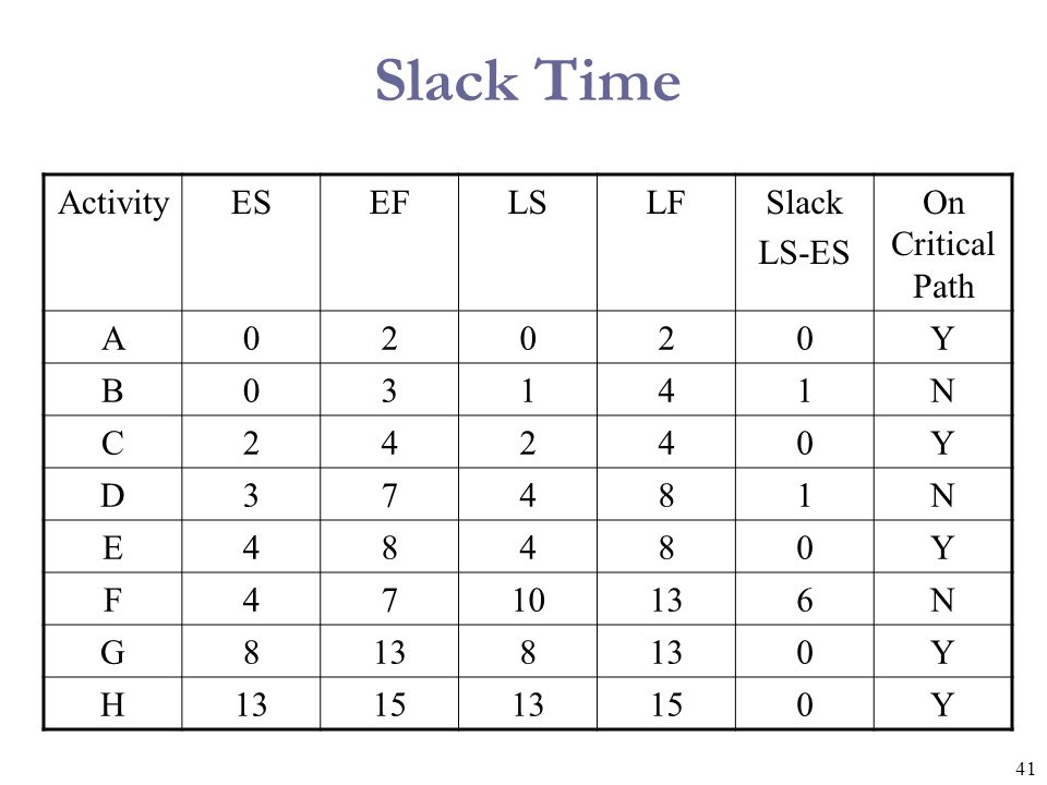 Slack Time Activity ES EF LS LF Slack LS-ES On Critical Path A 2 Y B 3