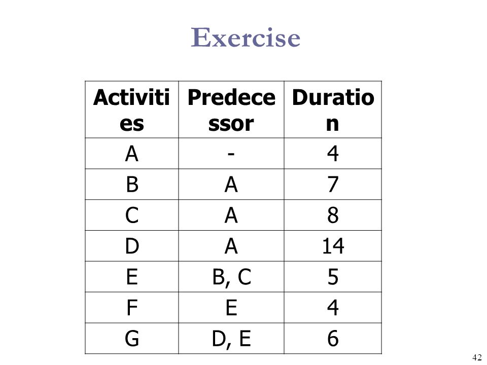 Exercise Activities Predecessor Duration A - 4 B 7 C 8 D 14 E B, C 5 F