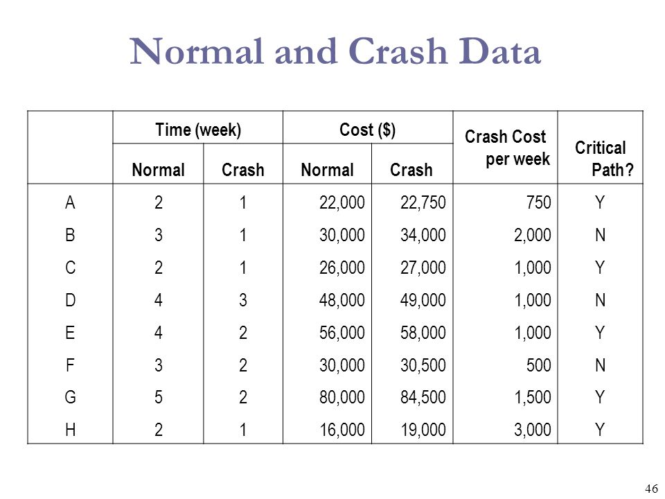 Normal and Crash Data Time (week) Cost ($) Crash Cost per week