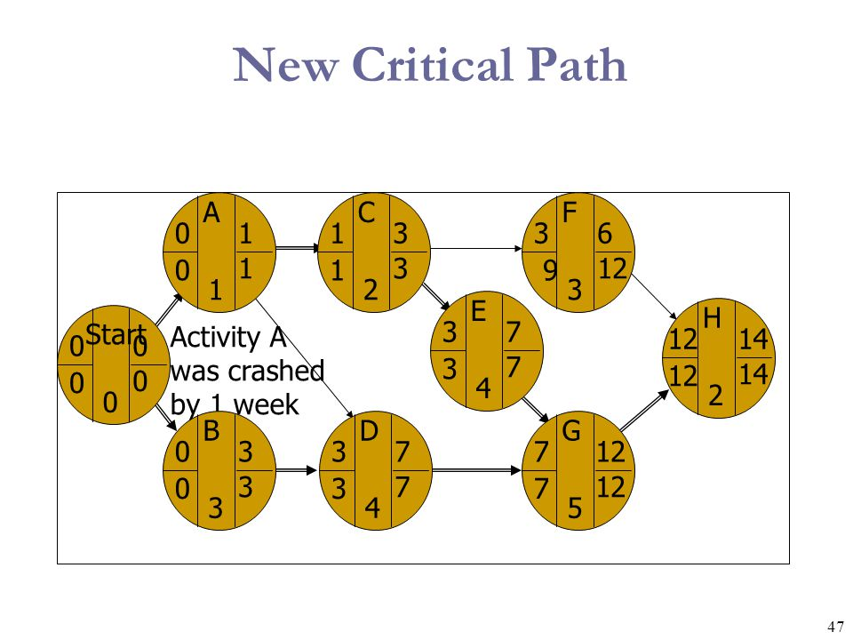 New Critical Path Activity A was crashed by 1 week Start A B C D F G H