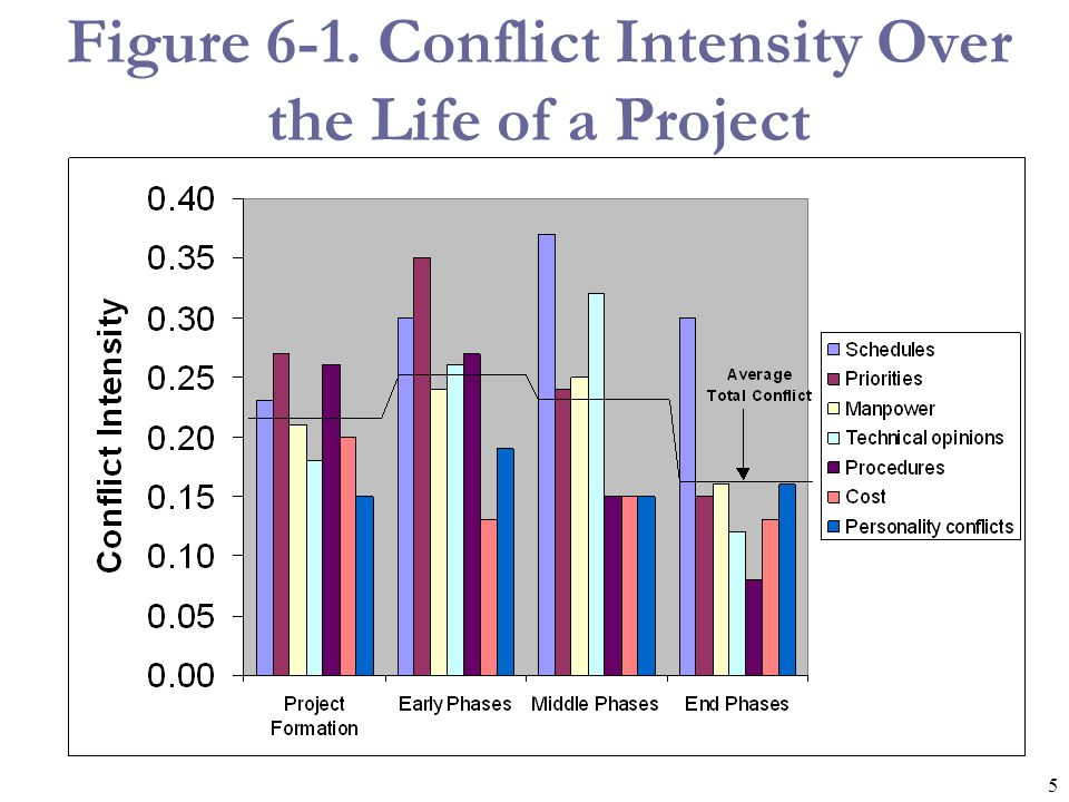 Figure 6-1. Conflict Intensity Over the Life of a Project