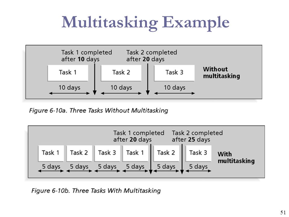 Multitasking Example