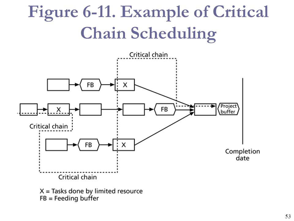 Figure Example of Critical Chain Scheduling