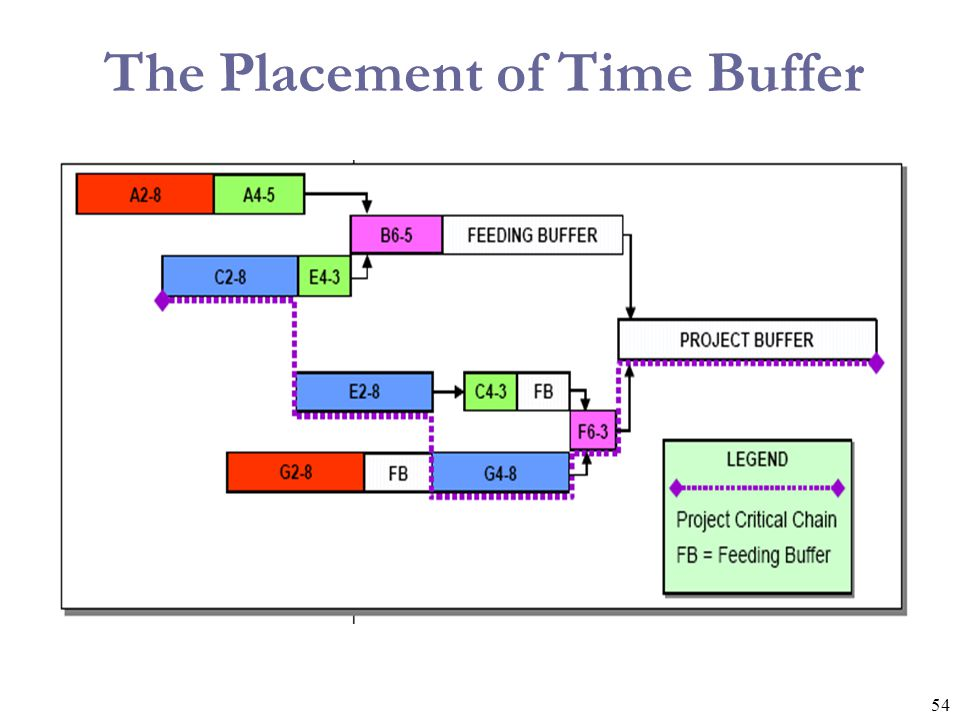 The Placement of Time Buffer