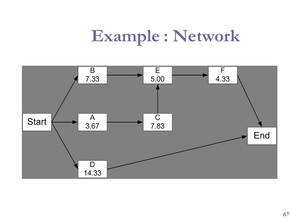 Example : Network