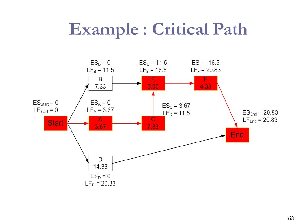 Example : Critical Path