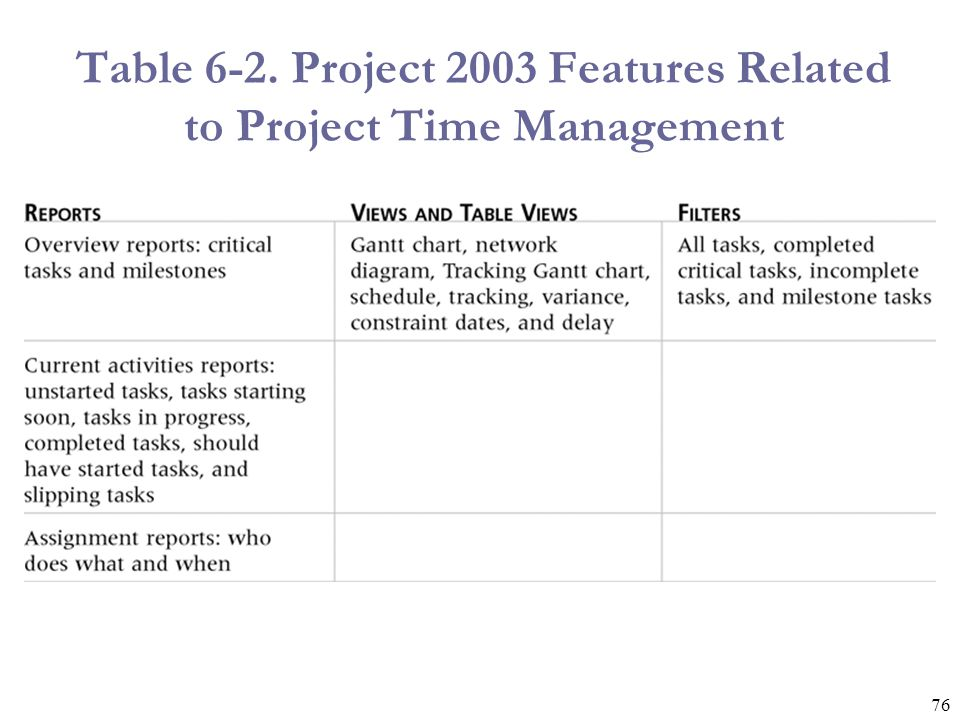 Table 6-2. Project 2003 Features Related to Project Time Management