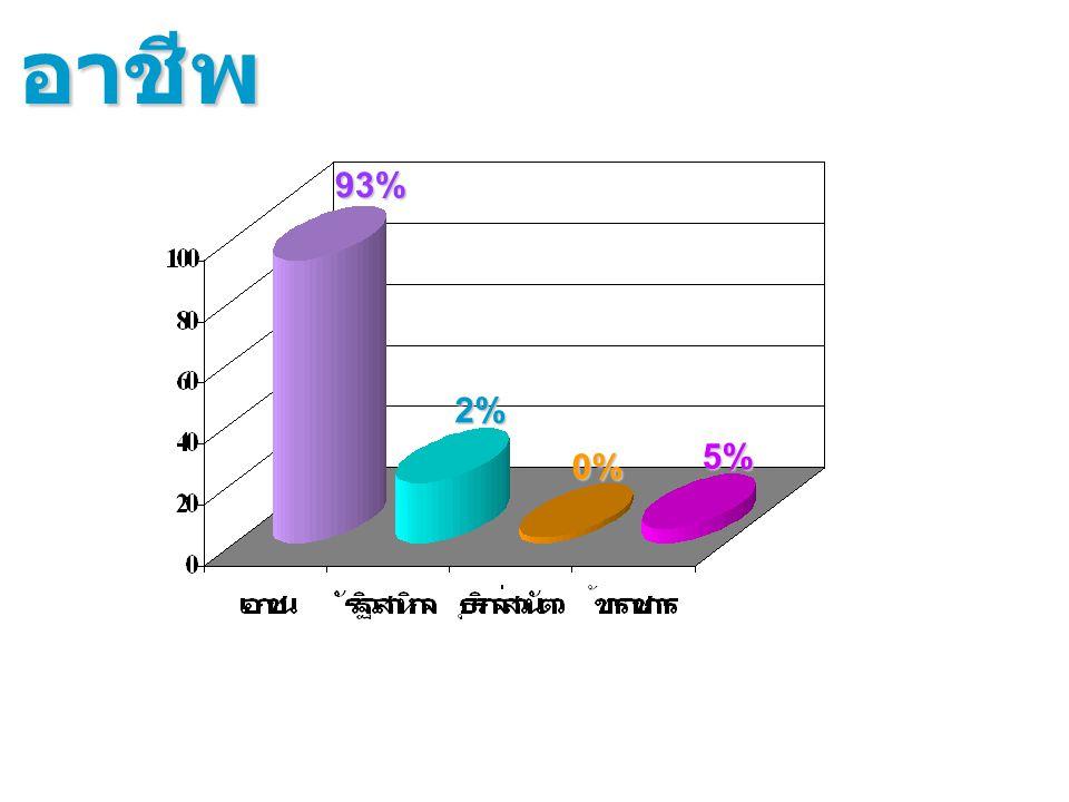 อาชีพ 93% 2% 5% 0%